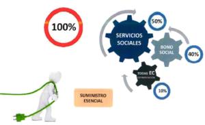Consumidor en riesgo de exclusión social